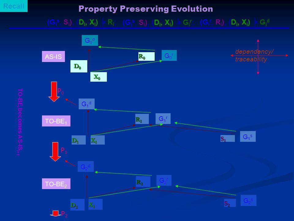 D 0 D 0 D1D1D1D1 S1S1S1S1 AS-IS TO-BE 1 TO-BE 2 dependency/ traceability P0P0 G0dG0d G1dG1d G1sG1s D2D2D2D2 S2S2S2S2 P1P1 G2dG2d G2sG2s P2P2 Property Preserving Evolution TO-BE i becomes AS-IS i+1 R0R0R0R0 R1R1R1R1 G0rG0r G1rG1r R2R2R2R2 G2rG2r X 0 X 0 X1X1X1X1 X2X2X2X2 (G i s, S i ), (D i, X i ) ╞ R i ; (G i s, S i ), (D i, X i ) ╞ G i r ; (G i r, R i ), (D i, X i ) ╞ G i d Recall