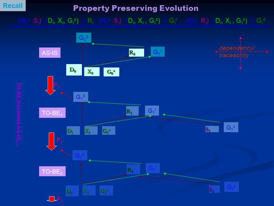 D 0 D 0 D1D1D1D1 S1S1S1S1 AS-IS TO-BE 1 TO-BE 2 dependency/ traceability P0P0 G0dG0d G1dG1d G1sG1s D2D2D2D2 S2S2S2S2 P1P1 G2dG2d G2sG2s P2P2 Property
