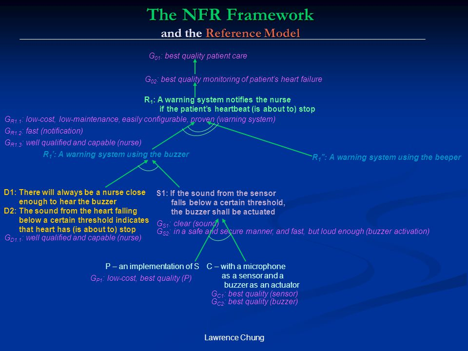 Lawrence Chung The NFR Framework and the Reference Model R 1 : A warning system notifies the nurse if the patient's heartbeat (is about to) stop S1: I
