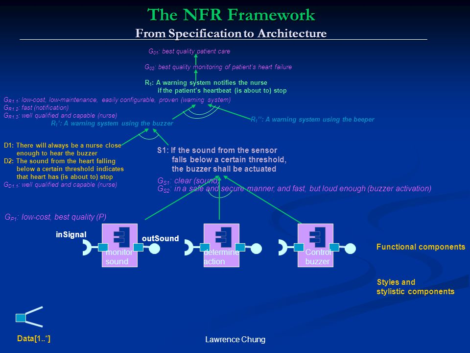 Lawrence Chung The NFR Framework From Specification to Architecture R 1 : A warning system notifies the nurse if the patient's heartbeat (is about to)