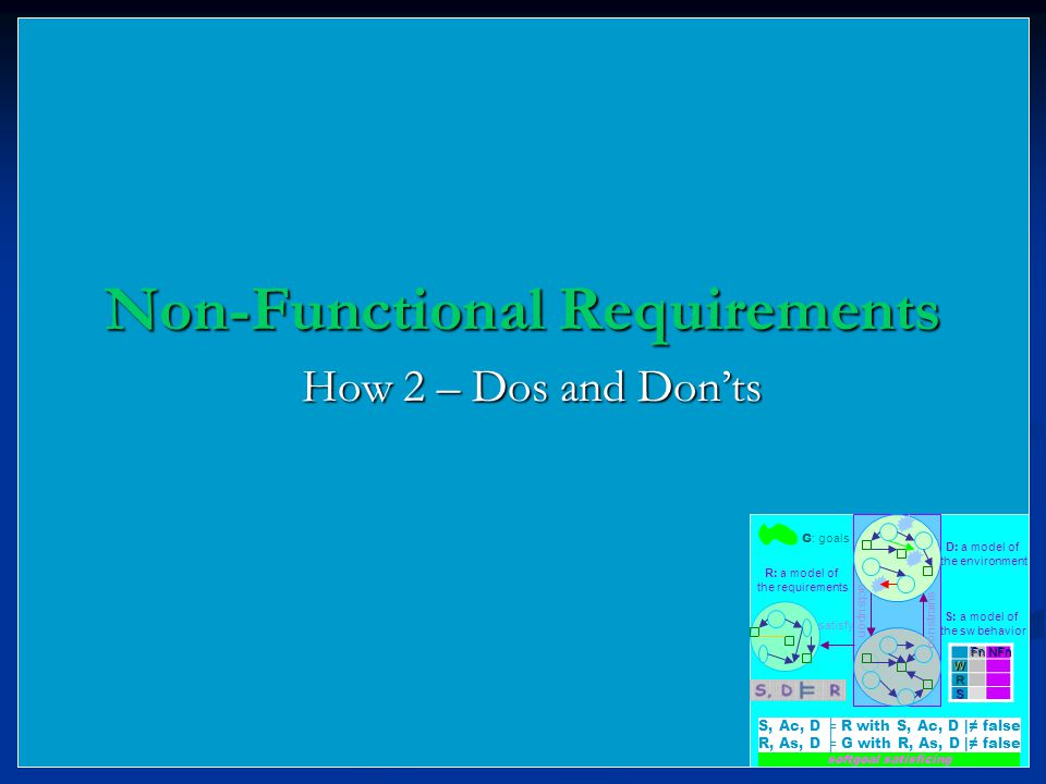 Non-Functional Requirements How 2 – Dos and Don'ts R: a model of the requirements D: a model of the environment S: a model of the sw behavior satisfy acts upon constrains G : goals softgoal satisficingFnNFnW R S S, Ac, D ╞ R with S, Ac, D |≠ false R, As, D ╞ G with R, As, D |≠ false