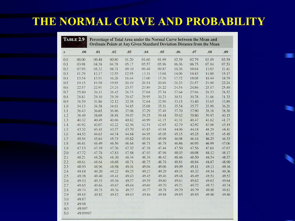 THE NORMAL CURVE AND PROBABILITY TO DEVELOP SOME PERFORMANCE STANDARDS, A TEACHER DECIDES TO USE THE NORMAL CURVE TO DETERMINE THE TEST SCORE ABOVE WHICH 7% OF THE SCORES SHOULD FALL FIRST DETERMINE THE Z-SCORE ABOVE WHICH 7% OF THE AREA UNDER THE NORMAL CURVE FALLS P (Z > ) = 7 / 100 50% OF TEST SCORES LIE ABOVE THE MEAN WHERE Z = 0 IF WE ARE LOOKING FOR THE TOP 7%, 43% OF THE TEST SCORES LIE BETWEEN THE MEAN AND THE SCORE FOR WHICH THE TEACHER IS LOOKING USING TABLE 2.9, WHAT Z-SCORE CORRESPONDS CLOSEST TO 43%.