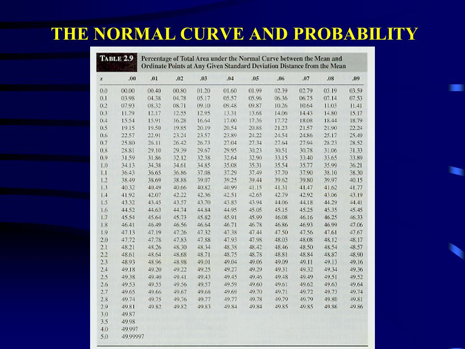 THE NORMAL CURVE THE NORMAL CURVE HAS A MEAN = 0 AND A STANDARD DEVIATION = 1 THE NORMAL CURVE IS THE GRAPH OF AN INFINITE NUMBER OF Z- SCORES TO USE THE NORMAL CURVE TO MAKE PROBABILITY STATEMENTS, THINK OF THE AREA UNDER THE CURVE AS 100 EQUAL PORTIONS 50 LIE ON EACH SIDE OF THE MEAN
