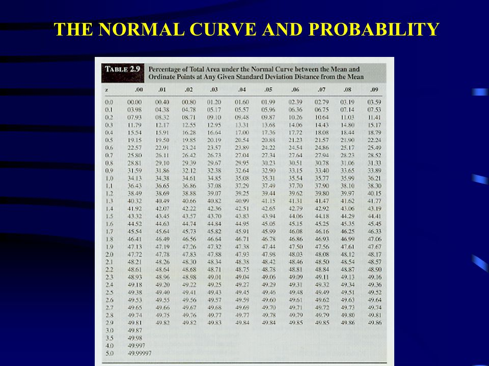 THE NORMAL CURVE AND PROBABILITY WHAT PERCENTAGE OF THE AREA UNDER THE NORMAL CURVE LIES BETWEEN O (Z = 0) AND 1.36 (Z = 1.36)