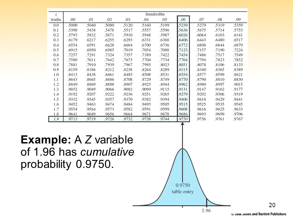 7: Normal Probability Distributions20 Example: A Z variable of 1.96 has cumulative probability 0.9750.