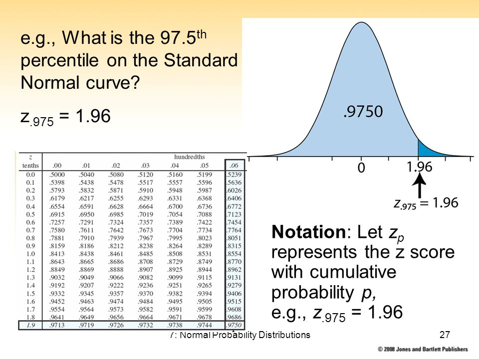 7: Normal Probability Distributions27 Notation: Let z p represents the z score with cumulative probability p, e.g., z.975 = 1.96 e.g., What is the 97.5 th percentile on the Standard Normal curve.