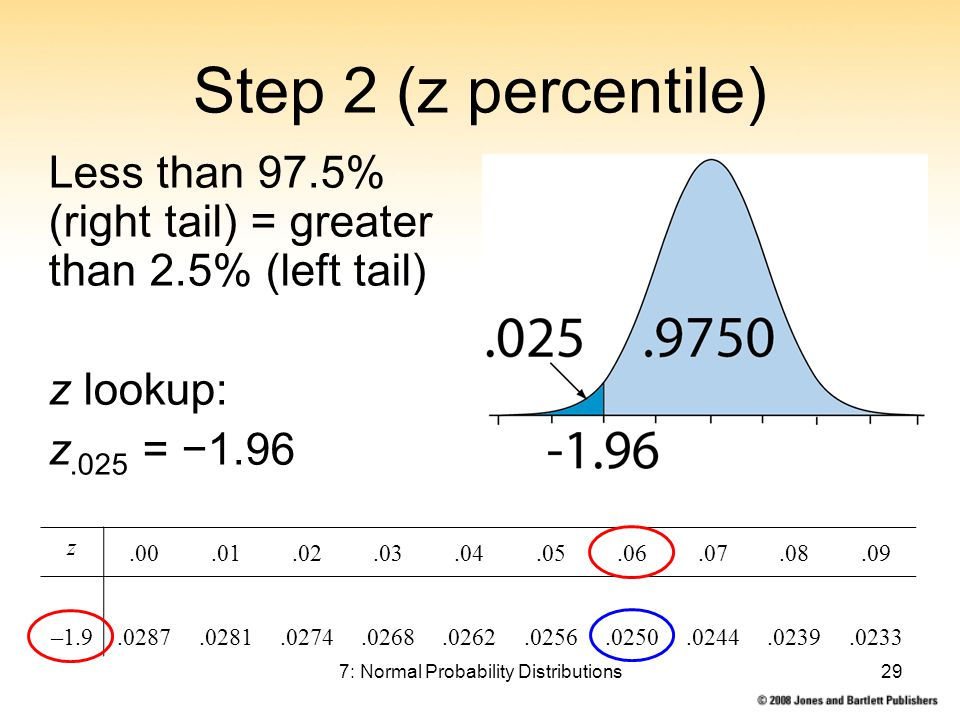 7: Normal Probability Distributions29 Step 2 (z percentile) Less than 97.5% (right tail) = greater than 2.5% (left tail) z lookup: z.025 = −1.96 z.00.