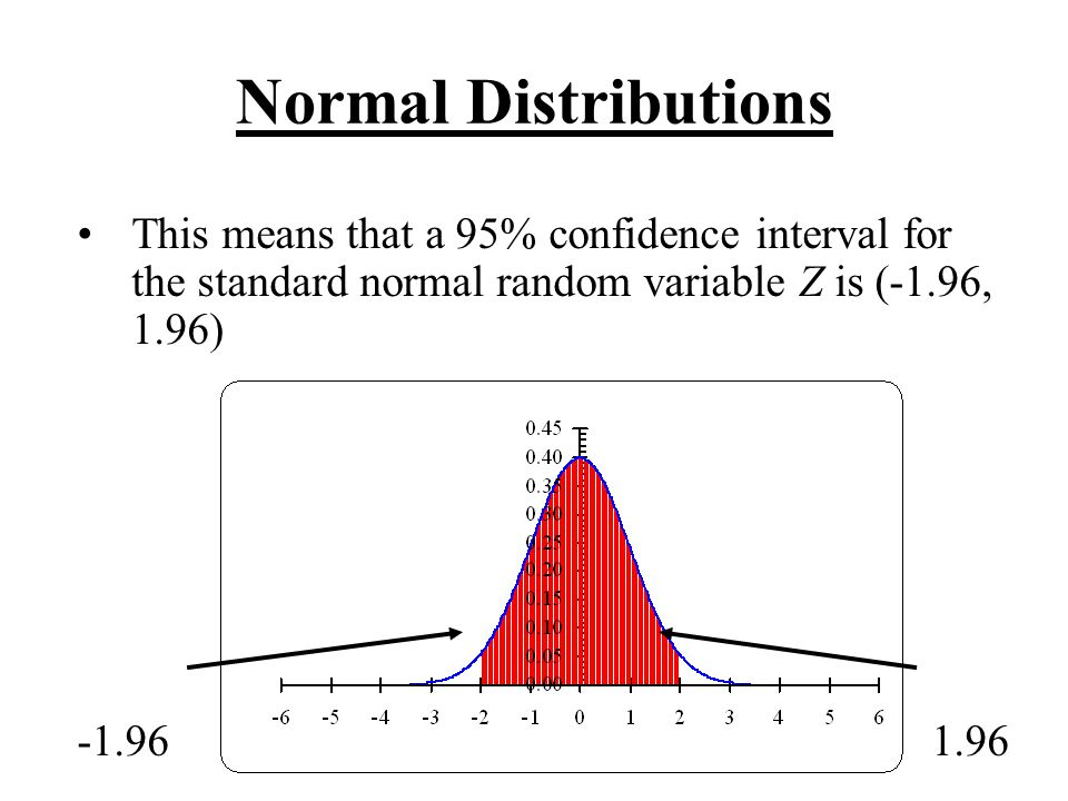 Normal Distributions This means that a 95% confidence interval for the standard normal random variable Z is (-1.96, 1.96) -1.961.96