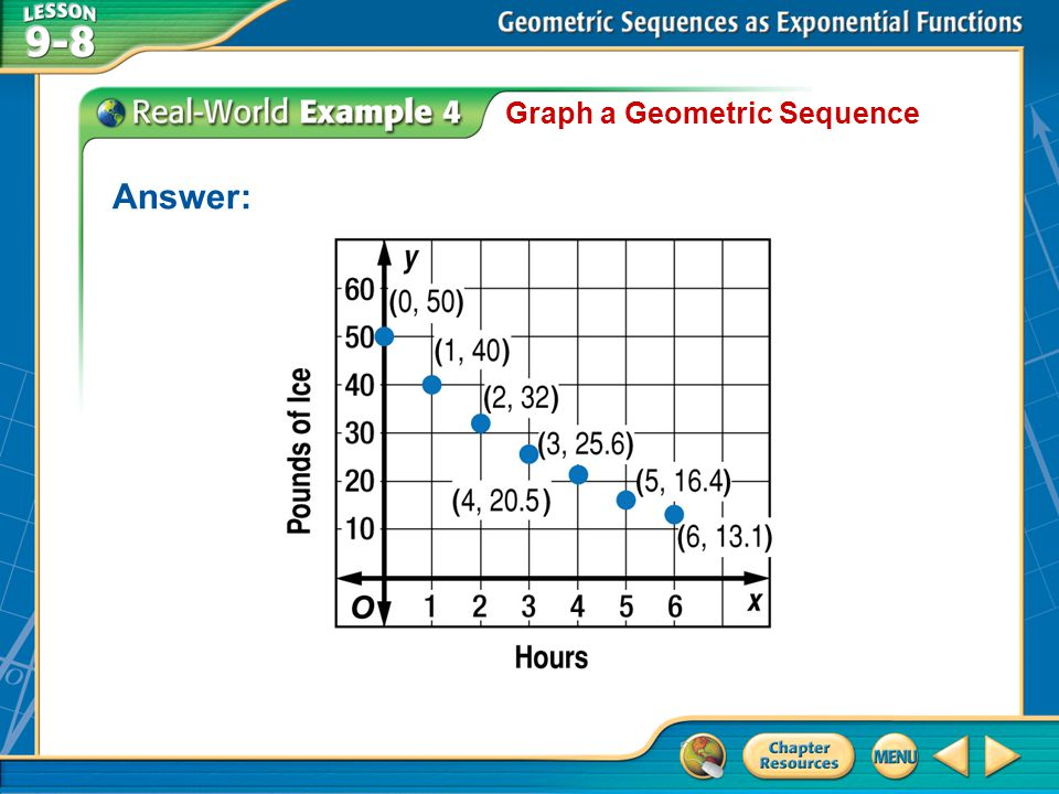 Example 4 Graph a Geometric Sequence Answer: