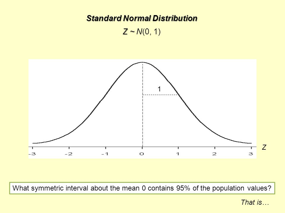Z What symmetric interval about the mean 0 contains 95% of the population values.