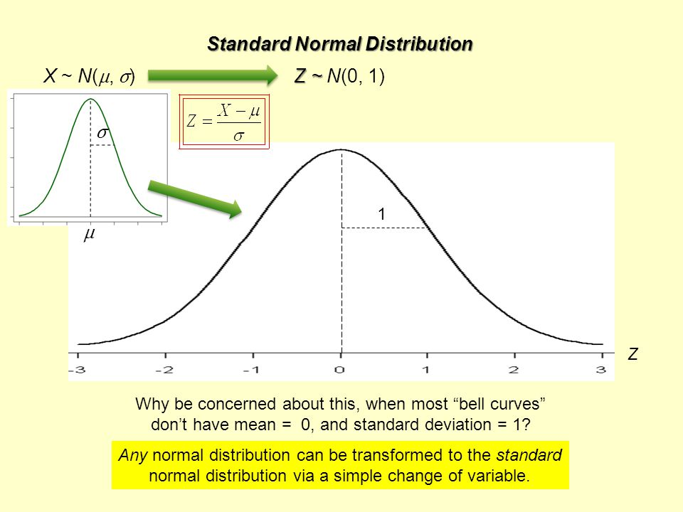 Standard Normal Distribution Z ~ Z ~ N(0, 1) Z μ σ X ~ N( μ, σ ) 1 Any normal distribution can be transformed to the standard normal distribution via a simple change of variable.