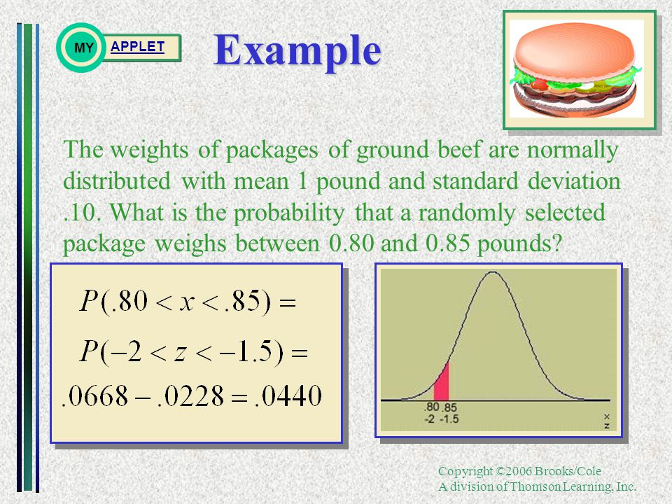 Copyright ©2006 Brooks/Cole A division of Thomson Learning, Inc.Example The weights of packages of ground beef are normally distributed with mean 1 pound and standard deviation.10.