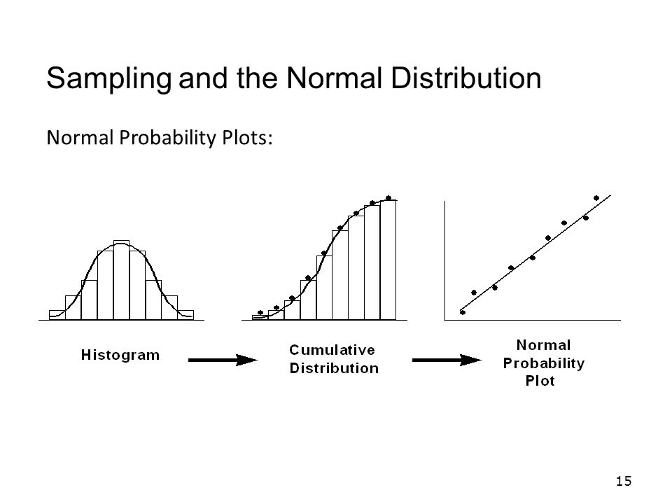 15 Normal Probability Plots: Sampling and the Normal Distribution