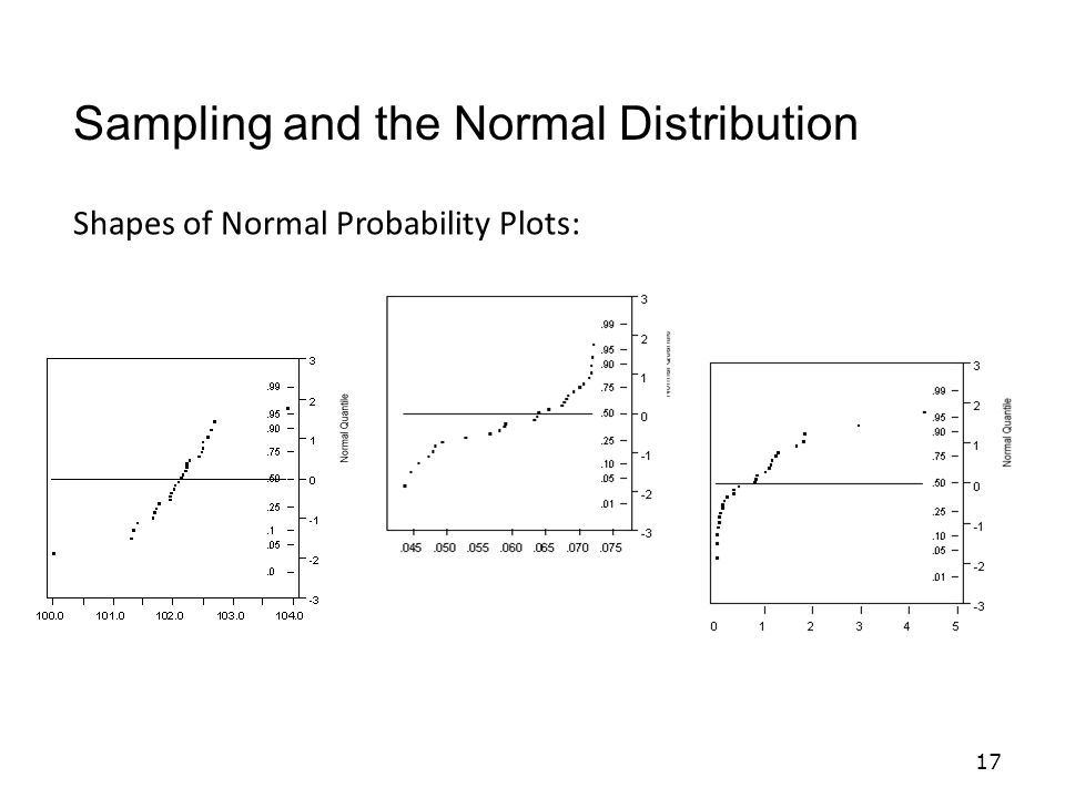 17 Sampling and the Normal Distribution Shapes of Normal Probability Plots: