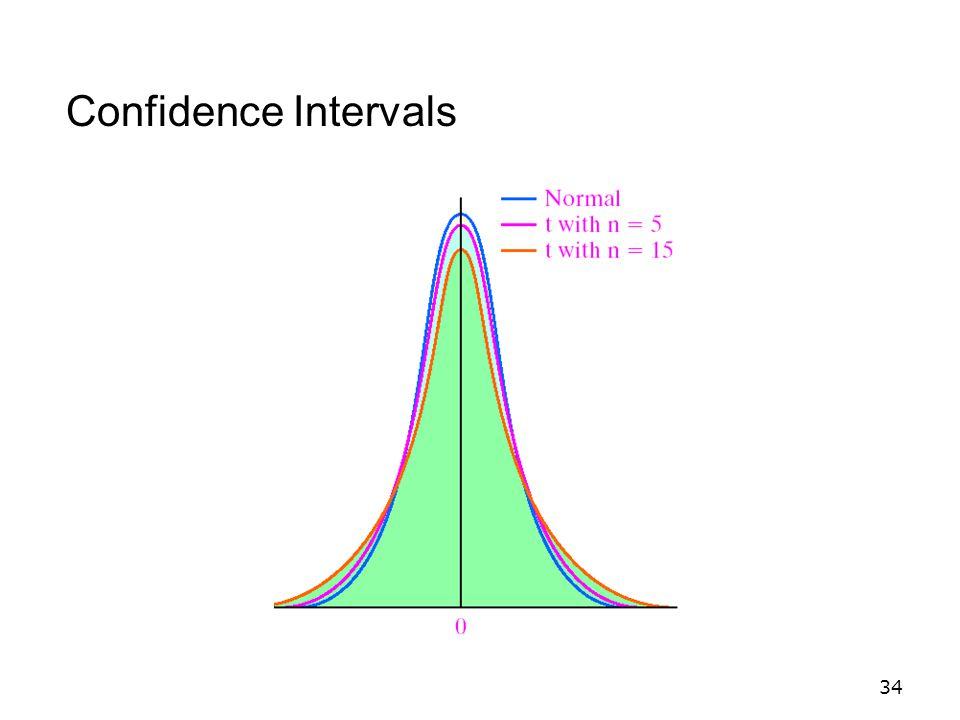 34 Confidence Intervals