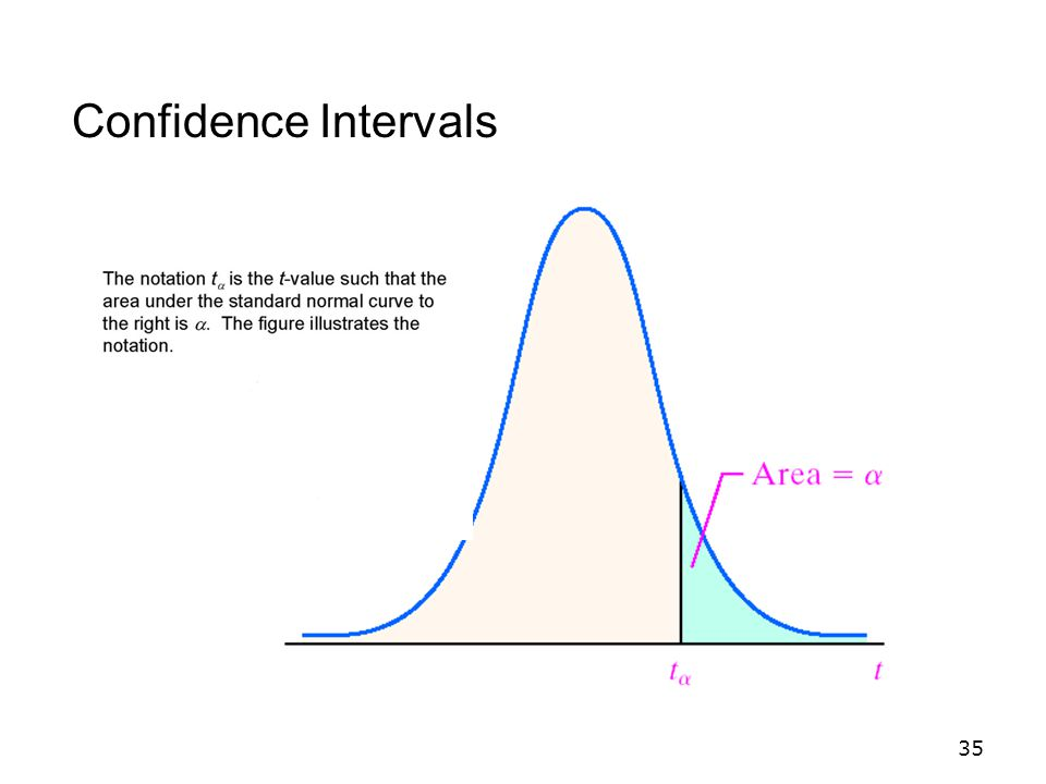 35 Confidence Intervals