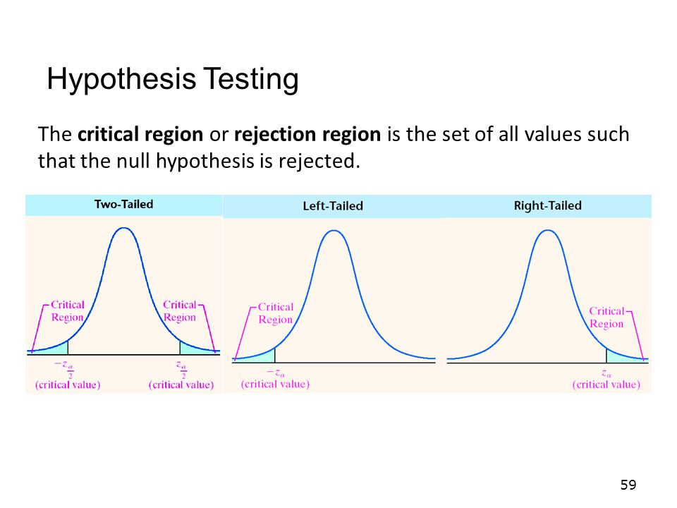 59 The critical region or rejection region is the set of all values such that the null hypothesis is rejected.