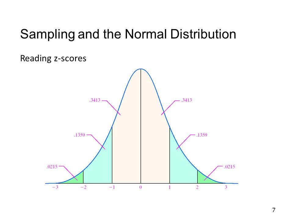 7 Reading z-scores Sampling and the Normal Distribution