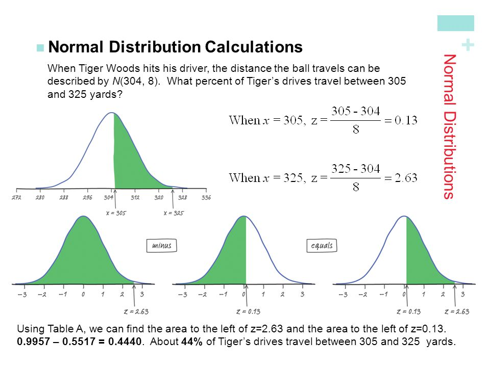 + Normal Distributions Normal Distribution Calculations When Tiger Woods hits his driver, the distance the ball travels can be described by N(304, 8).