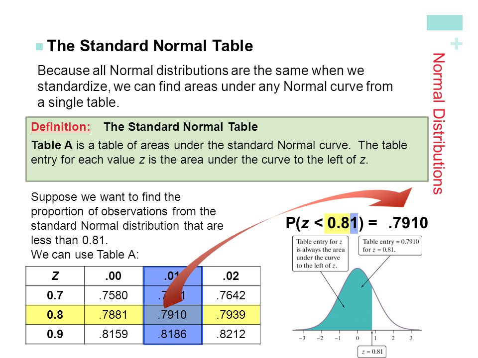 + Normal Distributions The Standard Normal Table Because all Normal distributions are the same when we standardize, we can find areas under any Normal