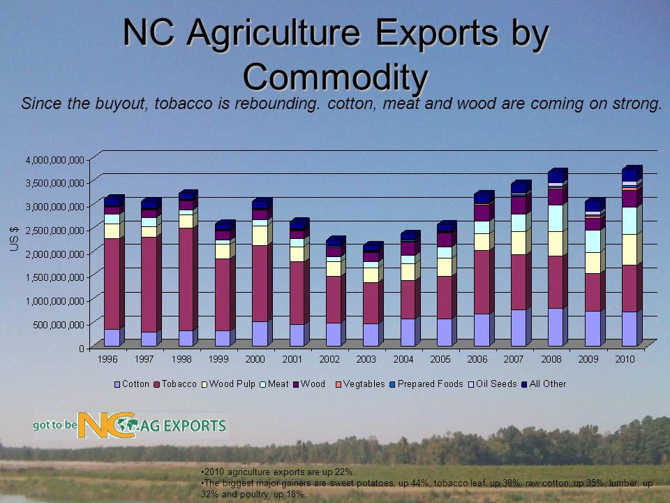 NC Agriculture Exports by Commodity Since the buyout, tobacco is rebounding.