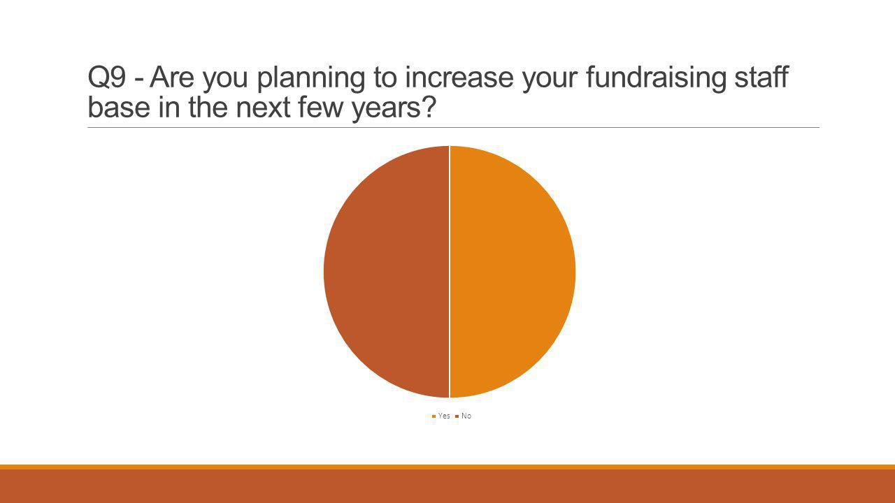 Q9 - Are you planning to increase your fundraising staff base in the next few years?