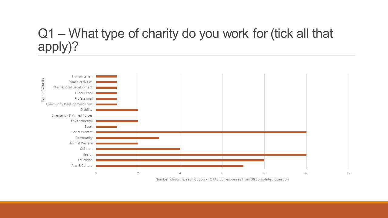 Q2 - How many employees (full time equivalents work in your fundraising/development team?