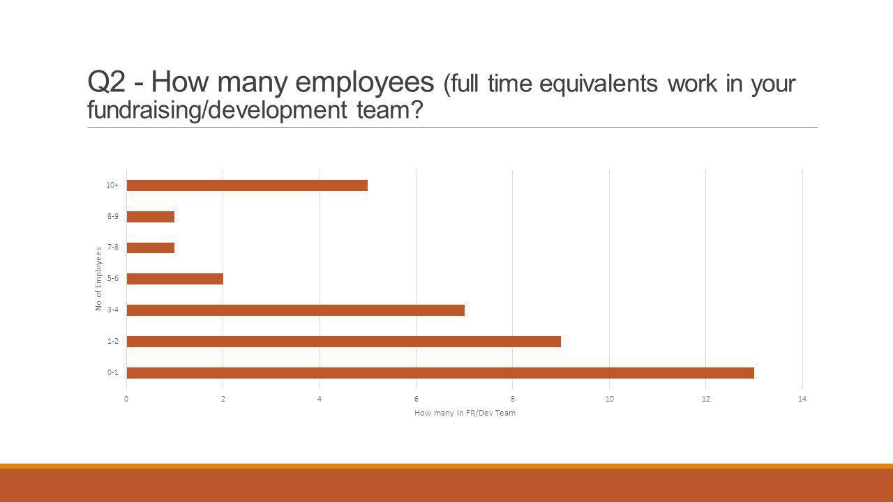 Q2 (cont) - Percentage split between fundraising and admin staff?