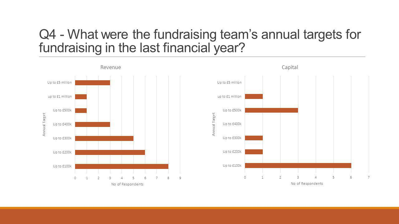 Q4 - What were the fundraising team's annual targets for fundraising in the last financial year