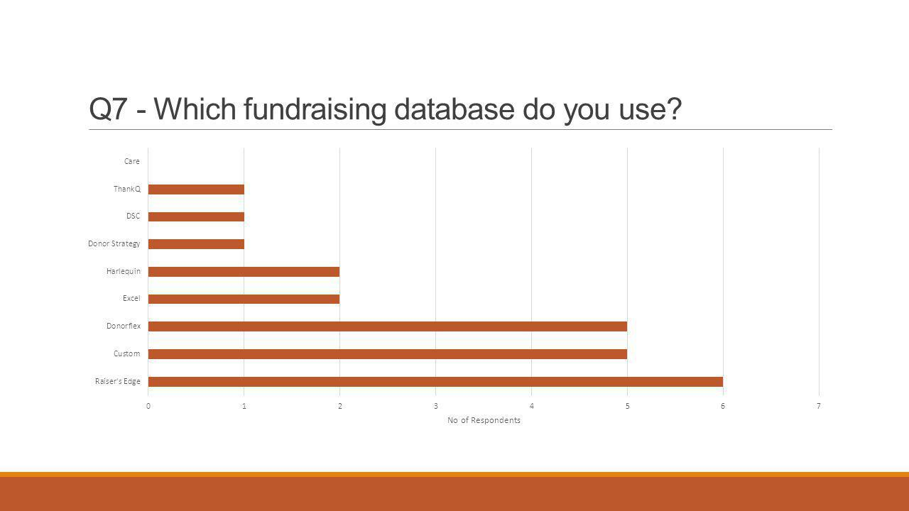 Q7 - Which fundraising database do you use