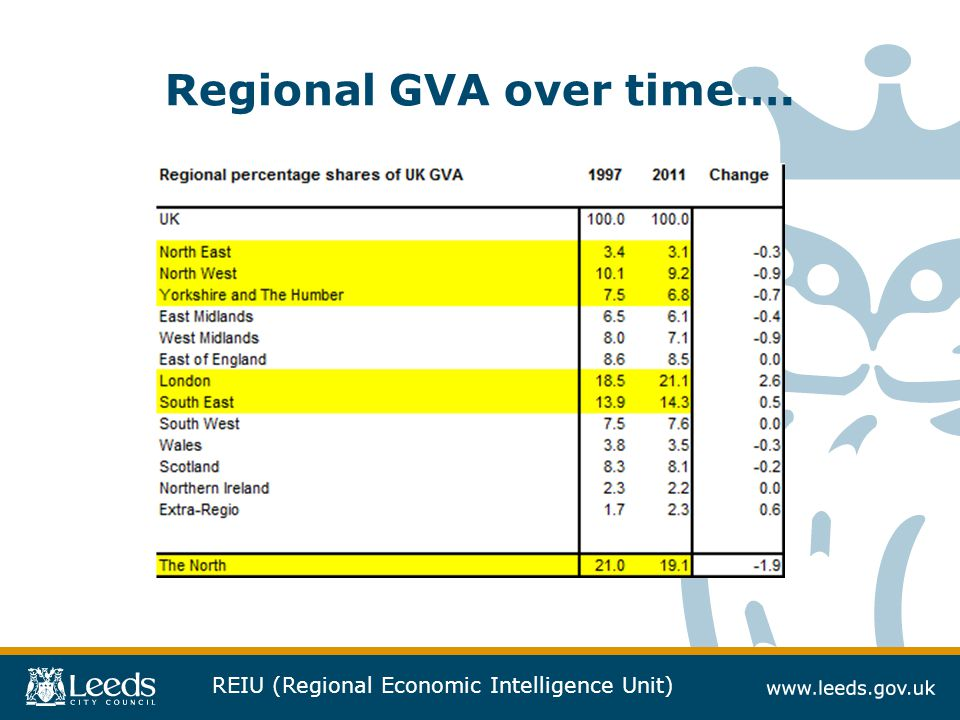 REIU (Regional Economic Intelligence Unit) Regional GVA over time….