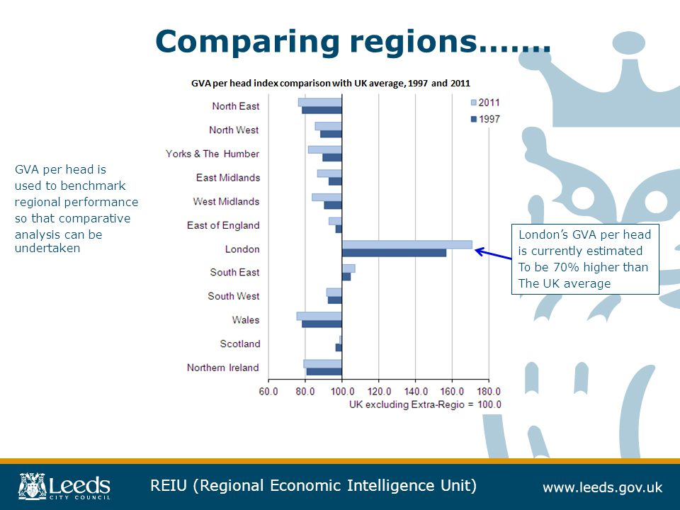 REIU (Regional Economic Intelligence Unit) Comparing regions…….