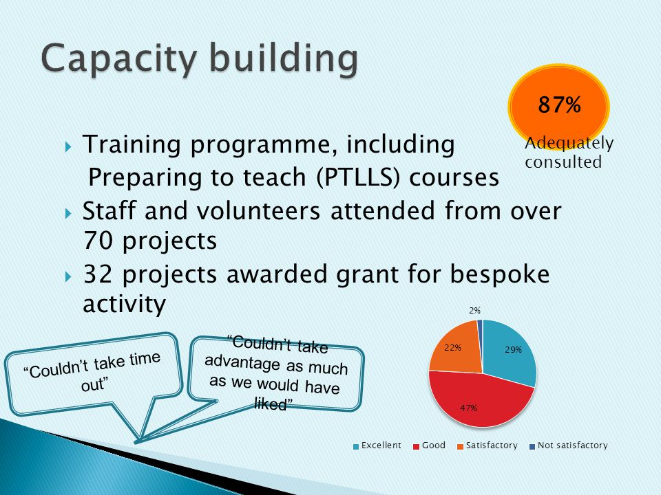  Training programme, including Preparing to teach (PTLLS) courses  Staff and volunteers attended from over 70 projects  32 projects awarded grant for bespoke activity 87% Adequately consulted Couldn't take time out Couldn't take advantage as much as we would have liked