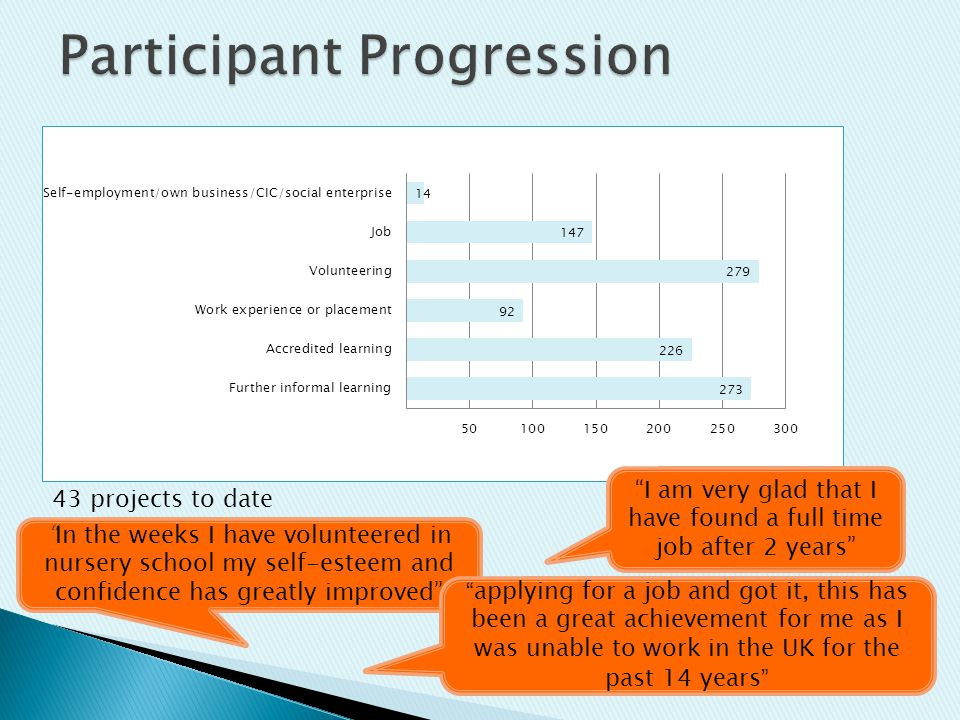 "43 projects to date ""In the weeks I have volunteered in nursery school my self-esteem and confidence has greatly improved"" "" applying for a job and go"