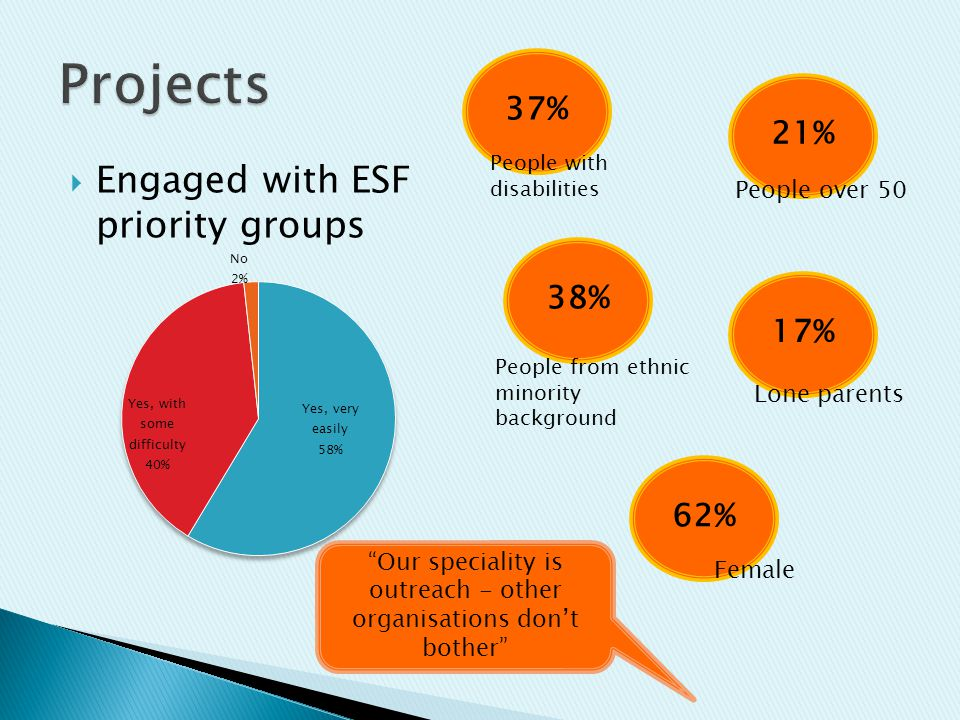 Engaged with ESF priority groups 21%38%17%62%37% People with disabilities People over 50 People from ethnic minority background Lone parents Female