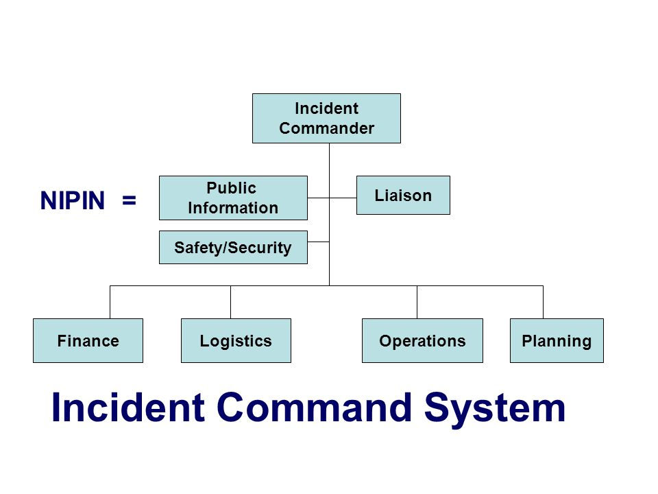 Incident Commander Public Information Liaison Safety/Security FinanceLogisticsOperationsPlanning NIPIN = Incident Command System