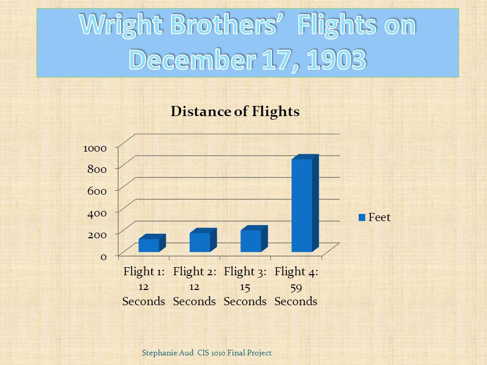 1903 – Kitty Hawk, NC Orville and Wilbur Wright First flight in history Actually flew 4 times Each fight increased in distance Stephanie Aud CIS 1010 Final Project