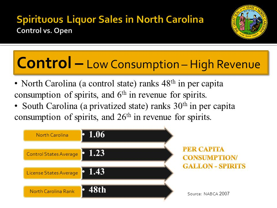Control – Low Consumption – High Revenue North Carolina (a control state) ranks 48 th in per capita consumption of spirits, and 6 th in revenue for spirits.