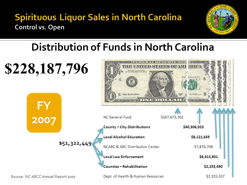 Distribution of Funds in North Carolina NC General Fund $167,673,302 County – City Distributions $40,306,023 Local Alcohol Education $8,121,635 NCABC & ABC Distribution Center $7,876,708 Local Law Enforcement $6,413,801 Counties – Rehabilitation $2,253,490 Dept.