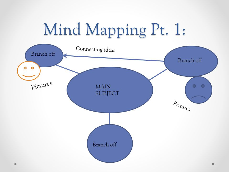 Mind Mapping Pt. 1: MAIN SUBJECT Branch off Connecting ideas Pictures