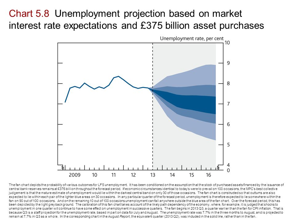 The fan chart depicts the probability of various outcomes for LFS unemployment.