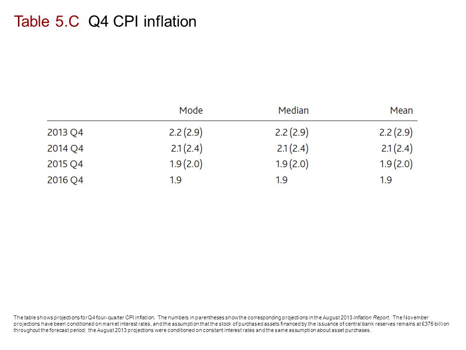 Table 5.C Q4 CPI inflation The table shows projections for Q4 four-quarter CPI inflation.