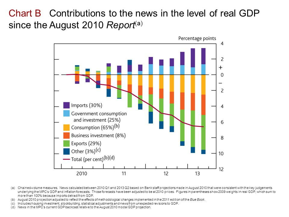 Chart B Contributions to the news in the level of real GDP since the August 2010 Report (a) (a)Chained-volume measures.