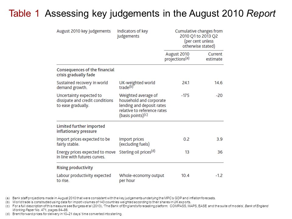 Table 1 Assessing key judgements in the August 2010 Report (a)Bank staff projections made in August 2010 that were consistent with the key judgements underlying the MPC's GDP and inflation forecasts.