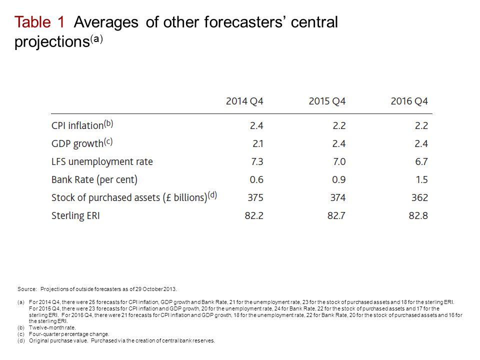 Table 1 Averages of other forecasters' central projections (a) Source: Projections of outside forecasters as of 29 October 2013. (a)For 2014 Q4, there