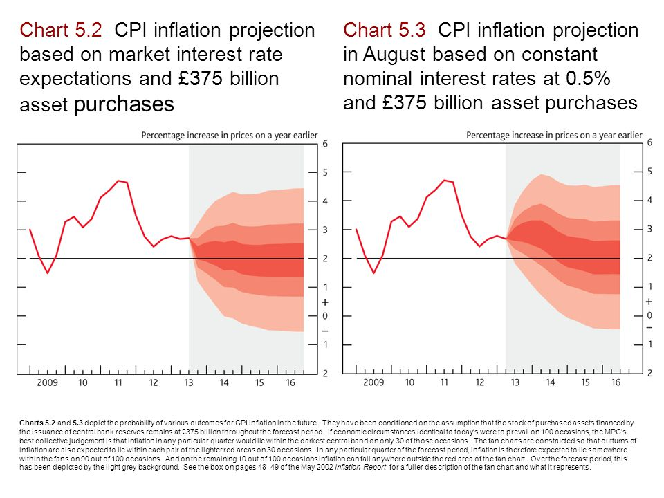 Chart 5.2 CPI inflation projection based on market interest rate expectations and £375 billion asset purchases Chart 5.3 CPI inflation projection in August based on constant nominal interest rates at 0.5% and £375 billion asset purchases Charts 5.2 and 5.3 depict the probability of various outcomes for CPI inflation in the future.