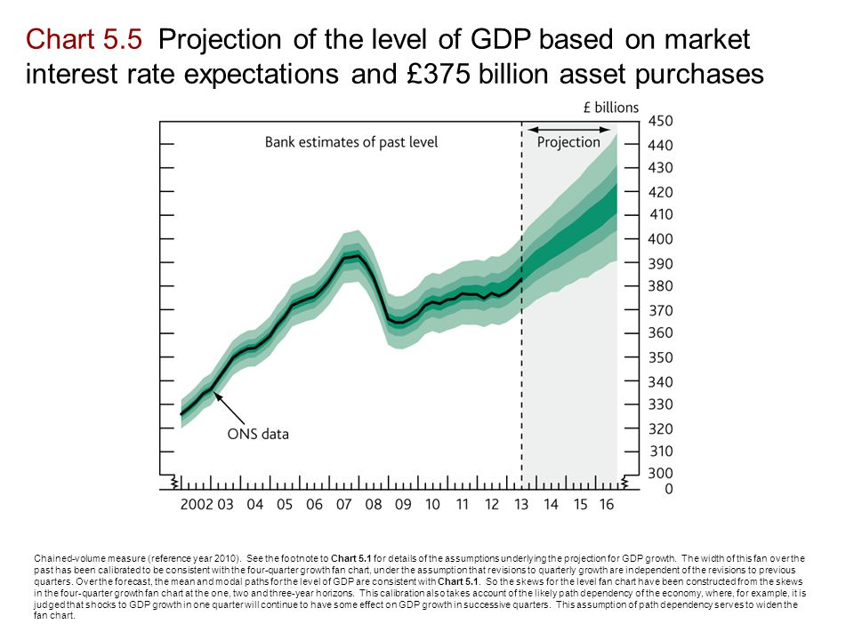 Chart 5.5 Projection of the level of GDP based on market interest rate expectations and £375 billion asset purchases Chained-volume measure (reference