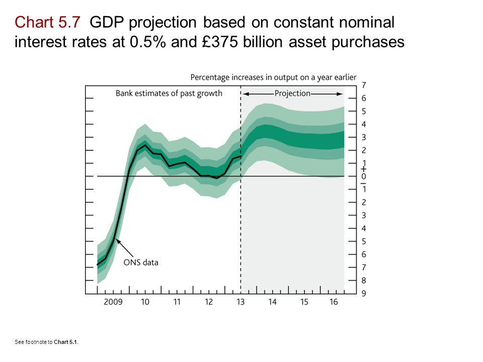 See footnote to Chart 5.1. Chart 5.7 GDP projection based on constant nominal interest rates at 0.5% and £375 billion asset purchases