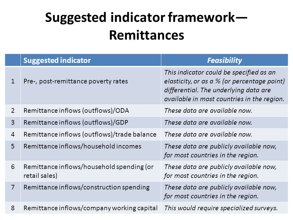 Suggested indicator framework— Remittances Suggested indicatorFeasibility 1Pre-, post-remittance poverty rates This indicator could be specified as an elasticity, or as a % (or percentage point) differential.