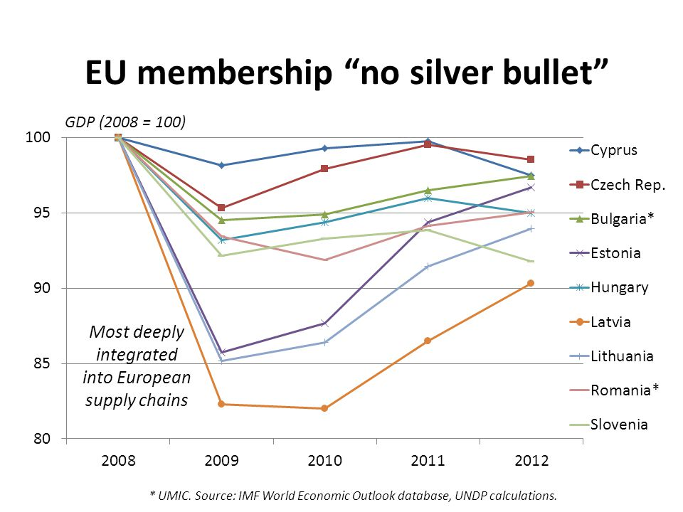 "EU membership ""no silver bullet"" * UMIC. Source: IMF World Economic Outlook database, UNDP calculations. GDP (2008 = 100) Most deeply integrated into"